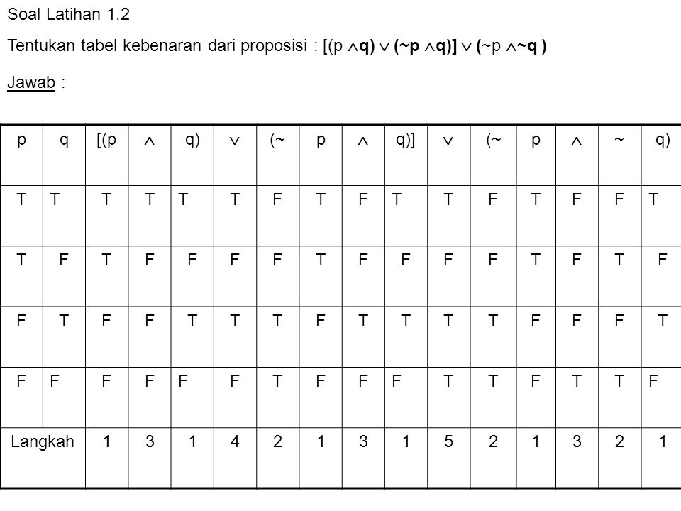 Soal Latihan 1.2 Tentukan tabel kebenaran dari proposisi : [(p q)  (~p q)]  (~p ~q ) Jawab : p.